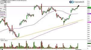 Gld Etf Stock Chart Market Vectors Gold Miners Etf Gdx Stock Chart Technical