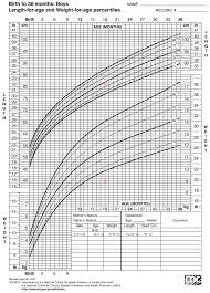 Interactive Growth Chart Infant Growth Curve Chart Newborn Weight Percentiles Chart
