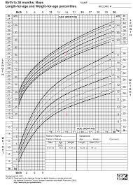 Infant Growth Curve Chart Newborn Weight Percentiles Chart