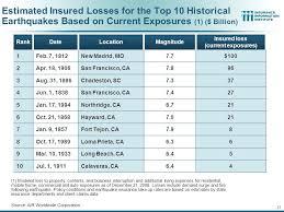 california earthquake insurance cost 44billionlater