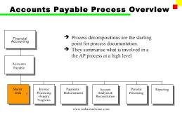 Accounts Payable Process Flow Chart Pdf Sap Accounts Payable Process Flow Chart Www