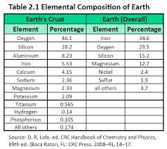 Ch105: Chapter 2 - Atoms, Elements and The Periodic Table - Chemistry