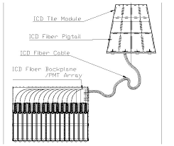 the d icd group web page icd fiber cables mechanical drawing for icd fiber cable layout from tile to backplane pdf j li