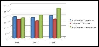 Дипломная работа Совершенствование сбытовой деятельности на  Дипломная работа Совершенствование сбытовой деятельности на предприятии ru