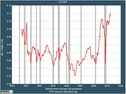 Tax Society Culture The Real Fiscal Cliff In Four Charts
