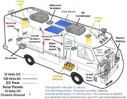 14 best rv wiring images on pinterest rv, travel trailers and Simple Caravan Wiring Diagram rv electrical wiring diagram rv solar kits, solar caravan and rv mount power simple caravan wiring diagram