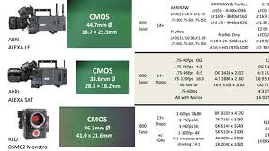 Video Camera Comparison Chart Redshark News Heres A Big And Very Useful Camera