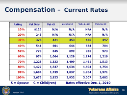Va Disability Percentage Chart 2015 Va Disability Compensation Tables 2017