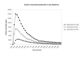 Carbon Monoxide Ppm Chart Carbon Monoxide Production Of Desflurane Enflurane And