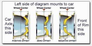 Wheel Offset Guide Google Search Car Restoration Jeep