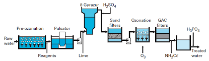 drinking water treatment carbonate
