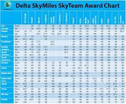 Mileageplus Award Chart Delta Skymiles Skyteam Award Chart 3 Travel In 2019