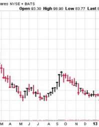Nugt Stock Quote Inspiration Nugt Stock Chart Homeschoolingforfreeorg