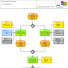 Describing Planning Processes In The Production By Using