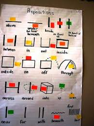 Preposition Chart For Kids Teaching Prepositions Positional Words In Real Life