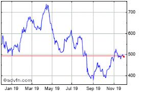 Kaz Minerals Plc Share Charts Historical Charts Technical