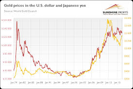 What Investors Can Learn From Gold Priced In Yen Kitco News