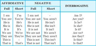 form of be verb using the verb to be in present simple tense preply blog