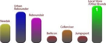 Rebounder Comparison Chart Rebounder Buying Guide Comparison Chart Needak Com