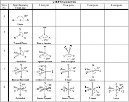 Bond Shapes And Angles Chart Shapes Of Molecules And Ions A Level Chemistry Revision Notes