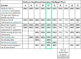 Medigap Plan F Zero Out Of Pocket Costs But At What Price
