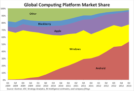 Share Chart Smartphone Market Share Chart Mobile Industry Review