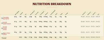 Tim Hortons Nutrition Chart Canada Multi Variable Decisions Stuart Pugh And Donuts Wbrent