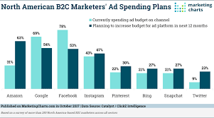 B2c Marketers Interest In Amazon Advertising Grows