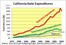 California Budget Chart Creekside Chat The Problem With California Education