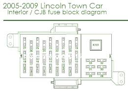 town car fuse box diagram awesome 5 2002 lincoln air suspension wiring