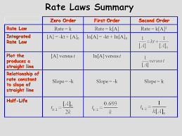 12 rate laws summary zero order first