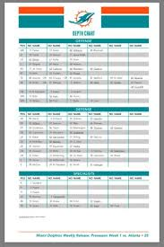 Miami Dolphins Depth Chart 2018 Best Picture Of Chart