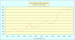 Goldsheet Yearly And Cumulative World Gold Production Charts