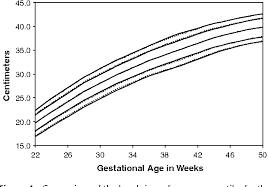 Fenton Preterm Growth Chart Figure 4 From Using The Lms Method To Calculate Z Scores For