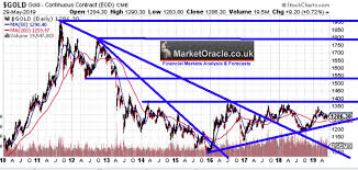 Gold Price Chart December 2016 Gold Price Trend Analysis Macd Trend Channels Support
