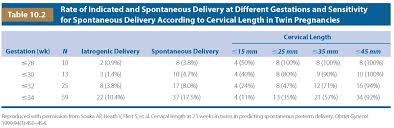 Cervical Length Chart In Twin Pregnancy By Weeks Imaging Of The Uterine Cervix Radiology Key