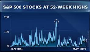 Stock Market 52 Week Chart This Troubling S P 500 Trend Isnt As Bad As It Seems