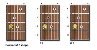 Movable Guitar Chords Chart Printable Guitar Chord Chart With Finger Position Pdf Www