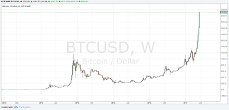 Bitcoin 2008 Chart What Is Bitcoin Trading A Primer On Bitcoin Trading