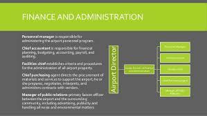 Airport Organization Chart