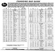 43 Circumstantial Mec Jr Bushing Chart