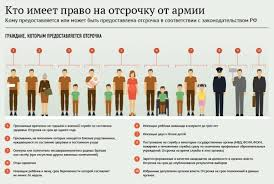Берут ли сирот в армию в России дают ли отсрочку или освобождают Кто имеет право на отсрочку от армии