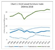 Timber Prices Chart Europe Timber Market Europe Timber Wood Products Prices