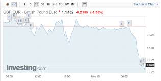Pound To Euro Exchange Rate Whats The Exchange Rate As