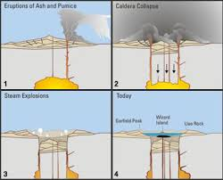 diagram of caldera wiring diagram libraries caldera crater formed by volcanic collapse or explosion diagram
