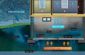 wet leaking basement waterproofing