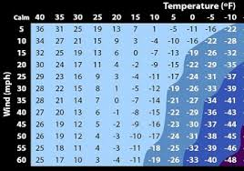 Wind Chill Chart Degrees Celsius What Is Wind Chill Definition Causes Effects Study Com
