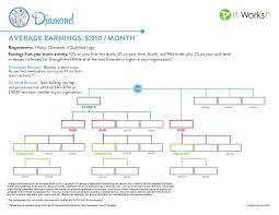Diamond Chart It Works It Works Diamond Rank Chart It Works Distributor It Works