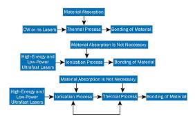 femtosecond laser. comparison of femtosecond laser additive manufacturing process versus cw or ns process.