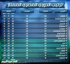 جدول ترتيب فرق الدوري المصري بعد الجولة الـ26